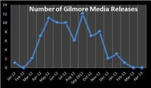 Number of Gilmore Media Releases January 2012 - April 2013