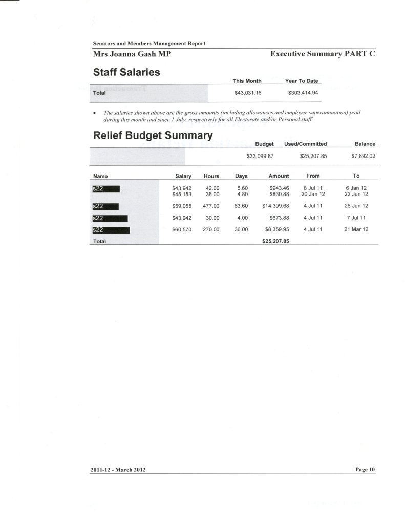 March 2012 Staff Salaries and Relief Budget Summary - Gilmore